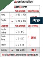 Tabla del Multimetro.pdf