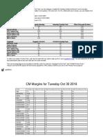 CM Margin Oct 30 2018