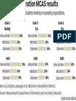 2018 Next-generation MCAS results