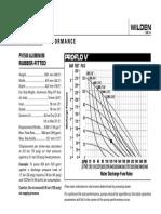 PV1500 MTL Rubber Curve