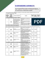 Classi Di Esposizione Manuale Operativo Per Le Linee Guida Per La Prescrizione Delle Opere in c.A