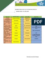 Elaboracion de Mantequilla y Arequipe - copia.docx