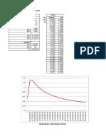 Response Spectrum Curve