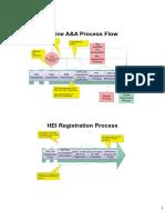 Flowcharts of A and A process- v1.pdf