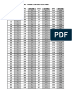 Baume Brix Conversion Chart