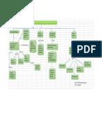 Mapa Conceptual_Sindy Triana_Unidad 3