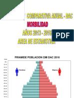 (Estadistica) Evaluacion Anual 2013 2016 Estadistica Hbb