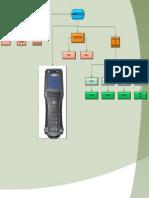 Scanner Automotriz Tech 2