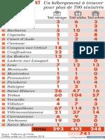 Les chiffres des sinistrés à reloger dans l'Aude