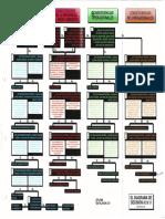 Diagrama de decisión RCM II.pdf