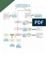Didáctica Contemporánea - Mapa Conceptual