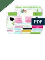 Los Mecanismos Que Subyacen El Aprendizaje(1)
