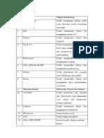 Tabel Monitoring DM 2