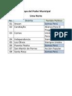 Mapa Del Poder Municipal en Lima Metropolitana - Partidos Politicos 2018