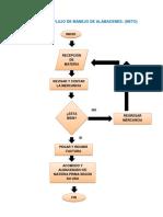 Diagrama de Flujo de Manejo de Almacenes