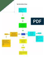 Mapa Mental Auditoría de Sistemas.docx