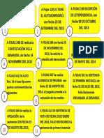 Pasos Etapas proceso civil