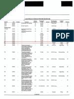 Corrosion Rate of Sodium and Calcium Chloride