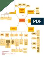 Emocion Mapa Conceptual Intro a La Psicologia