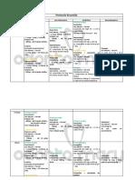 [Tabela] Farmacologia