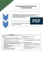 Plan_11093_otorgamiento de Licencia de Funcionamiento_2010