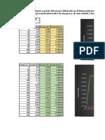 Cálculos Hidrogramas Unitarios