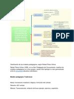 Clasificación de Los Modelos Pedagogicos