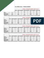 Tabela de treinos apneia