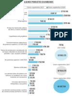 Exportaciones a EE. UU. de algunos productos colombianos