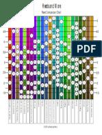 Reeds Chart