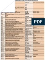 List of Paint Standards-Specifications