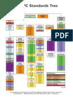 1.2 IPC Standards Tree