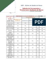 Seleção de Ferramentas e Técnicas para Avaliação de Riscos (ISO IEC 31010-2009)