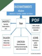 Mapa Conceptual de Mantenimiento
