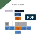 Organigrama y Estados Financieros