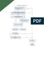 Diagrama de Decisiones LESIONES LUMBARES