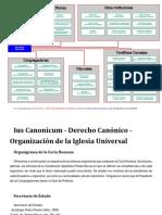 Organigrama Curia Romana Derecho Canonico