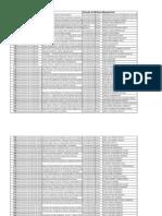 Tabela Projetos