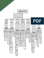 esquema generos textuales