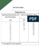 Sieve Analysis for Sand