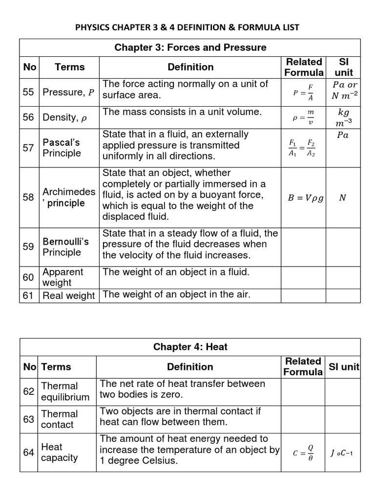 Physics form 4 chapter 3 archimedes principle