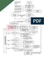 Flujograma de Reclutamiento y Selección de Personal