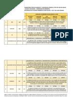 Analisis e Interpretación de Los Parametros Físicos