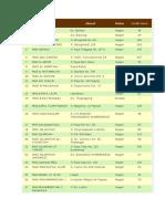 Daftar Sekolah Di Kab. BOJONEGORO
