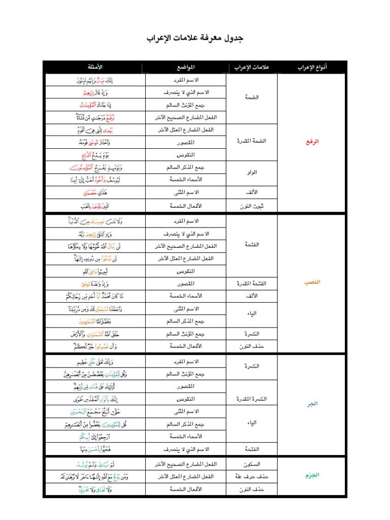 جدول معرفة علامات الإعراب