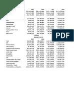 gemini Horizontal Analysis