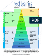 Cone of Learning.pdf