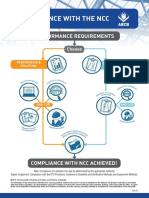 Infographic Compliance With the NCC 2016