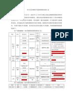 需与雅莉沟通确认其是否可以检验的辅料项目181122的答复 Translate