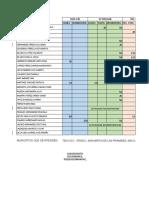 Informe de Avances y Resultados Por Docente de La Bedr 122